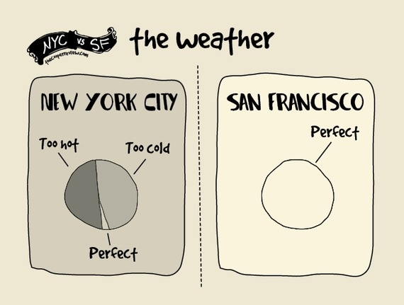 difference between san francisco and nyc 2