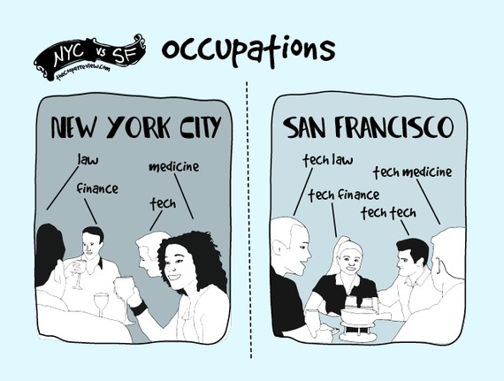 difference between san francisco and nyc 4