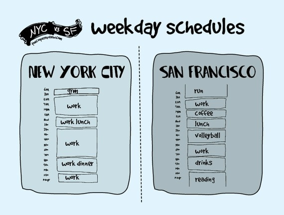 difference between san francisco and nyc 8