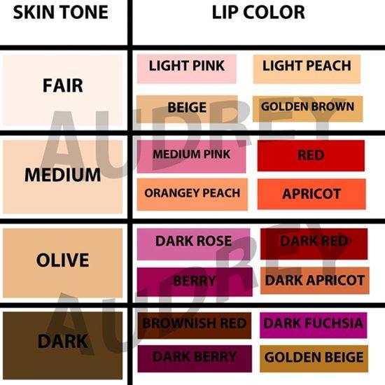 makeup charts 2