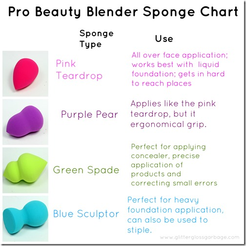 makeup charts 7