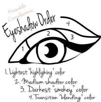 makeup charts 8