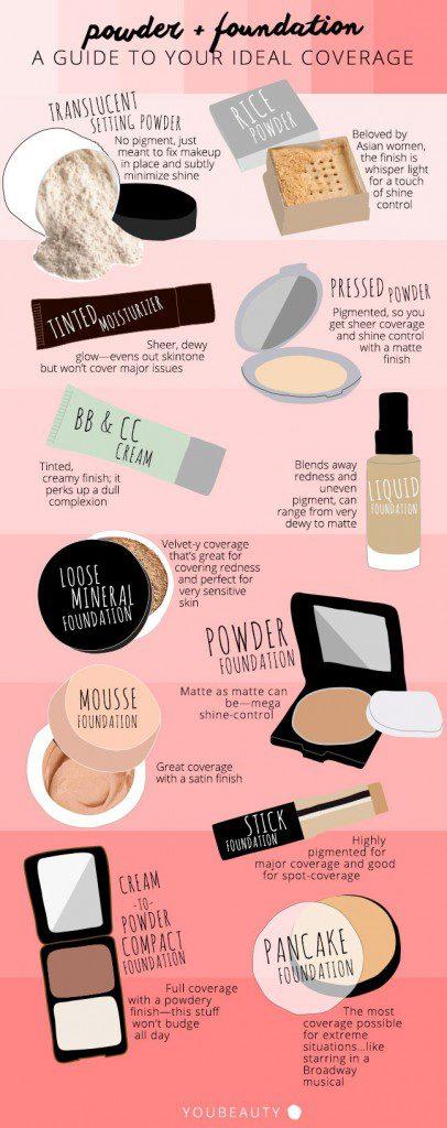 makeup charts 9