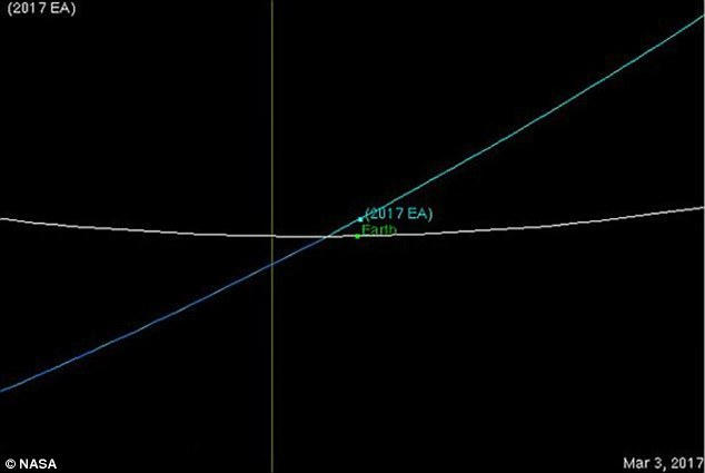 asteroid passes earth